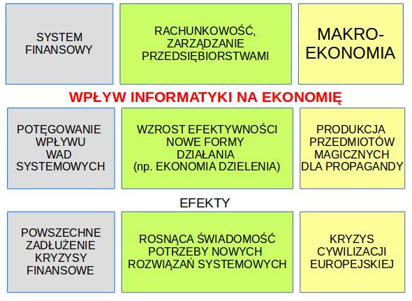 Edukacja a ekonomia